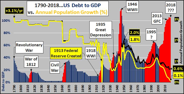 График ВВП США