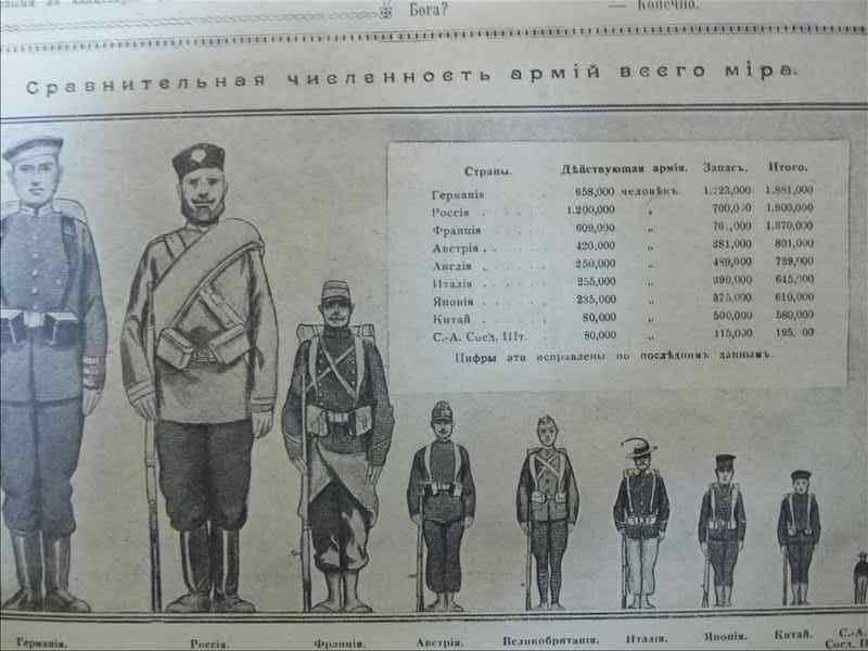 Соотношение армий ведущих стран мира накануне Первой Мировой войны. Как видно: Российская — самая многочисленная.Публикация 1914 года.